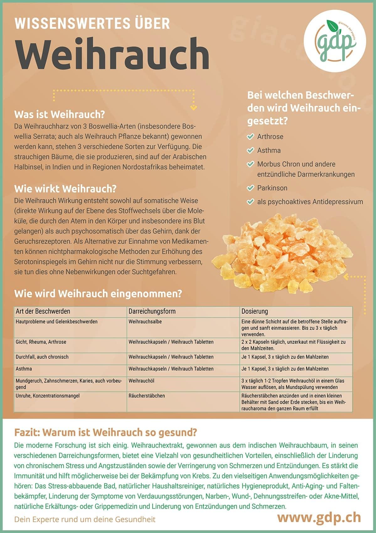 Weihrauch gdp infografik