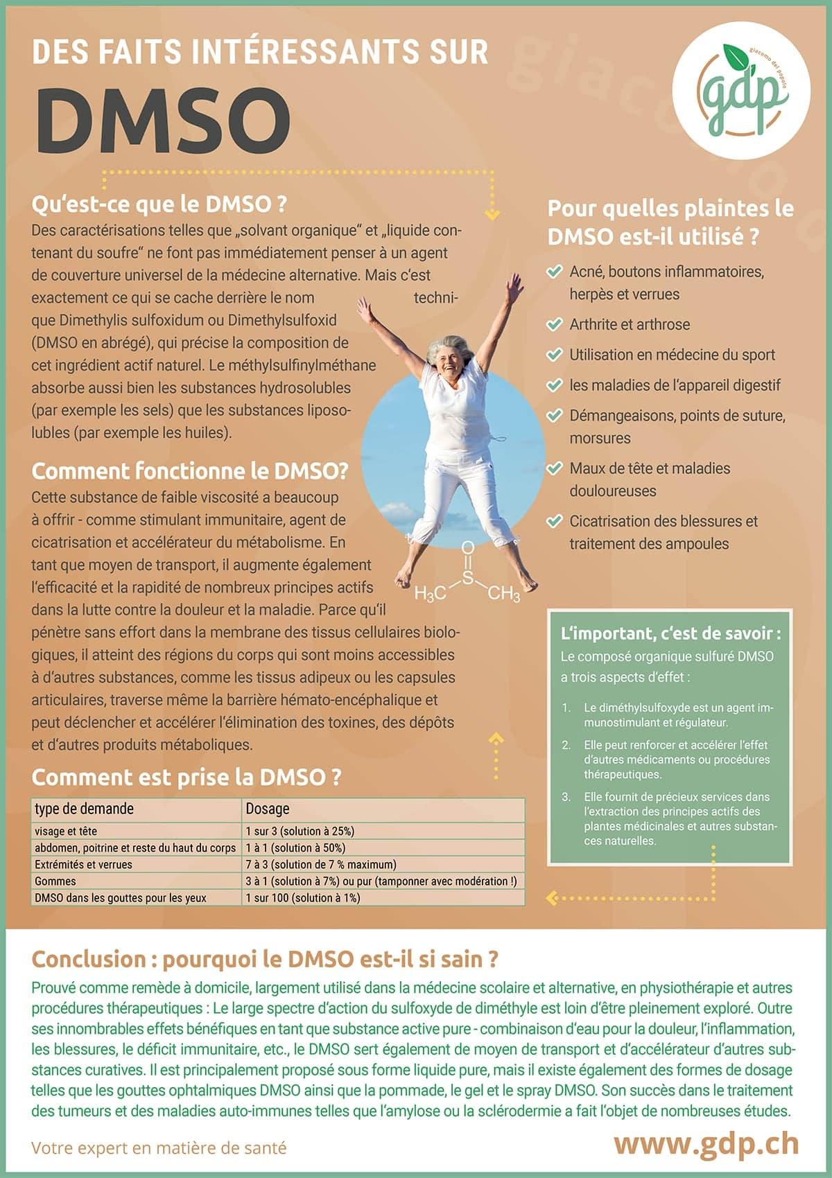 gdp Graphique d'information DMSO