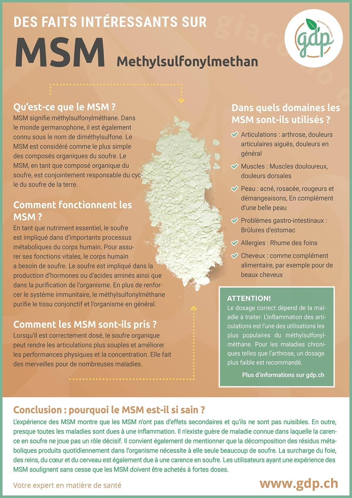 gdp Graphique d'information MSM