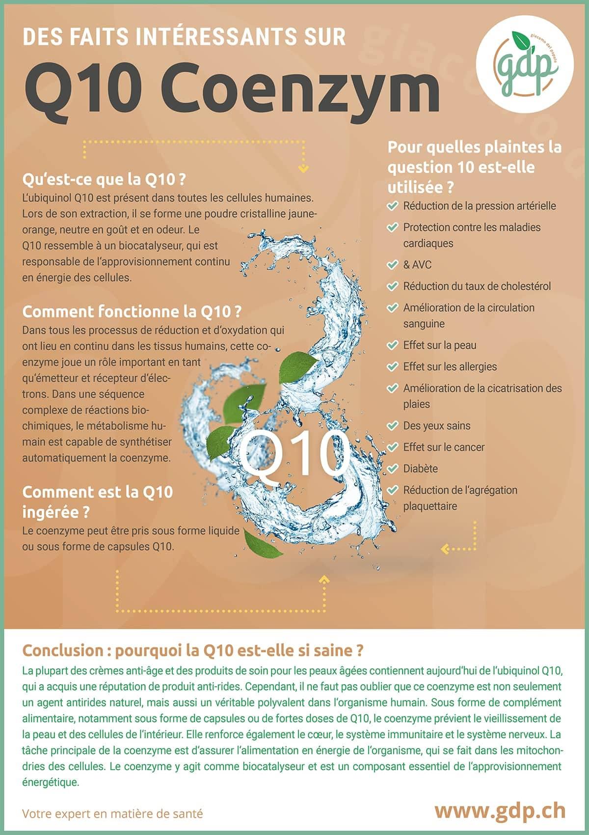 gdp Graphique d'information Q10