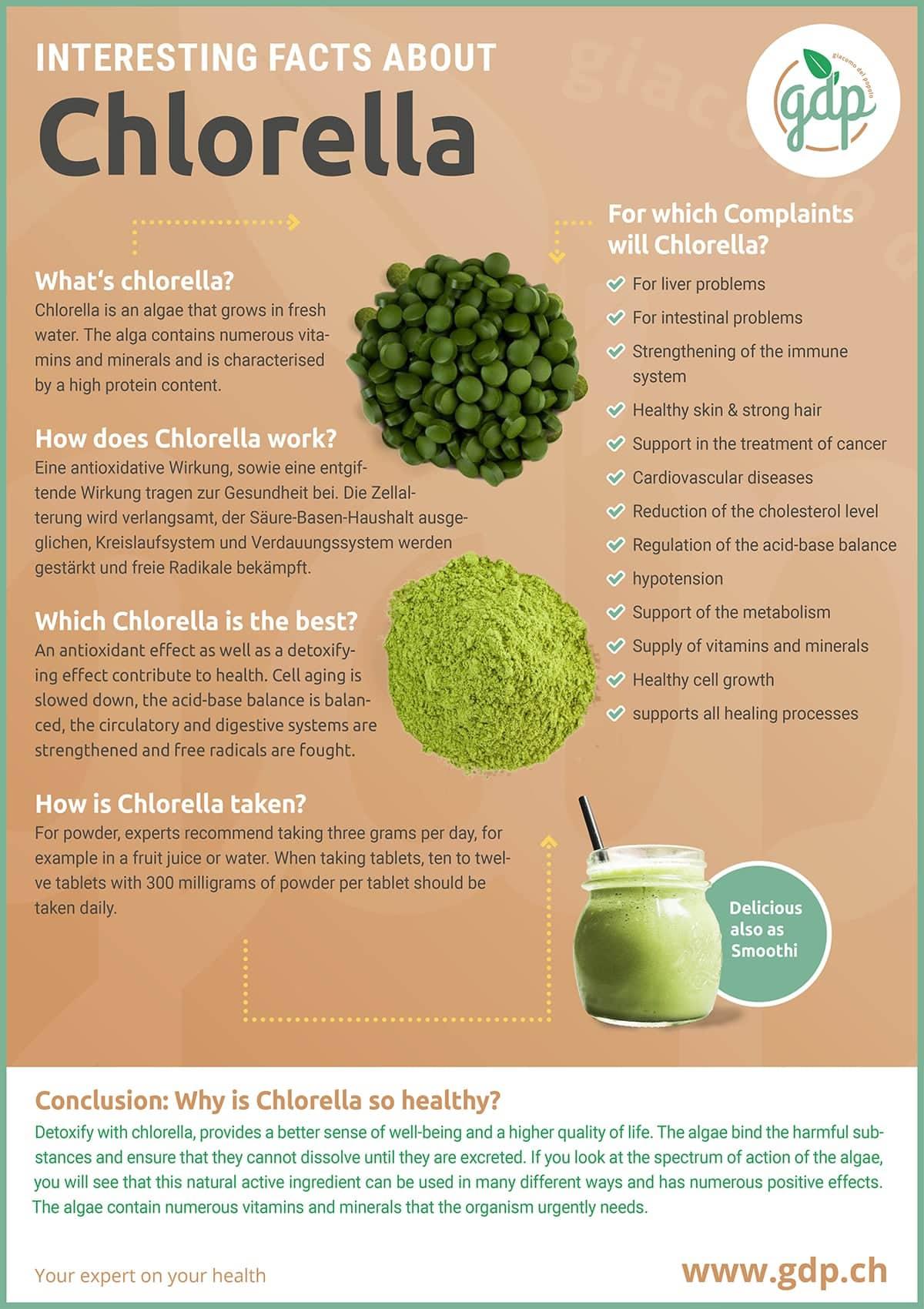 gdp infografic Chlorella