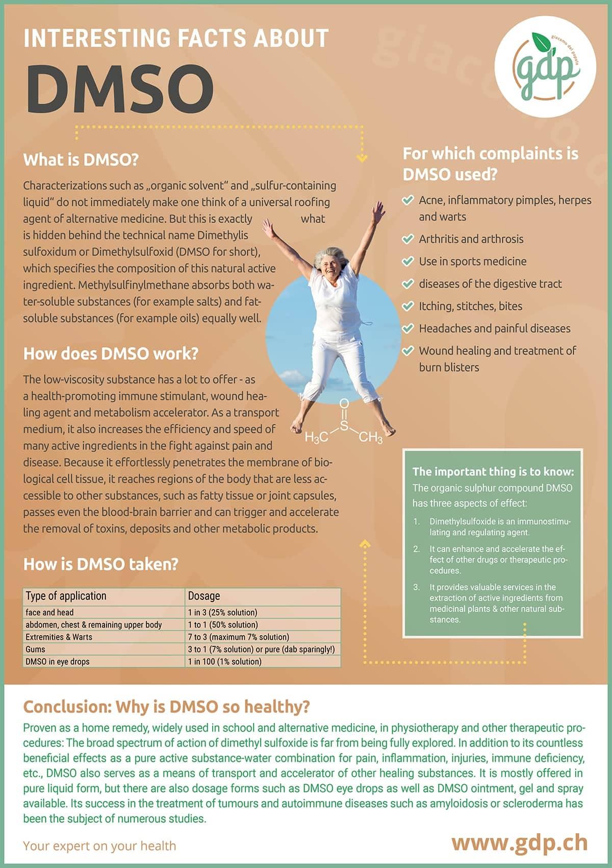 gdp infografic DMSO