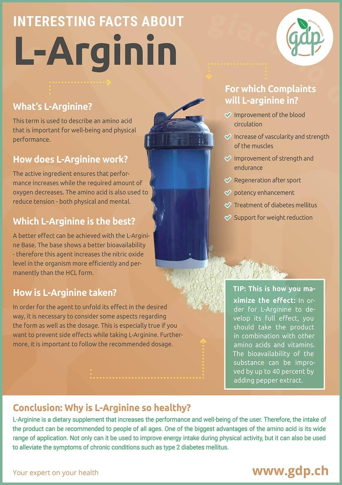 gdp infografic L-Arginin