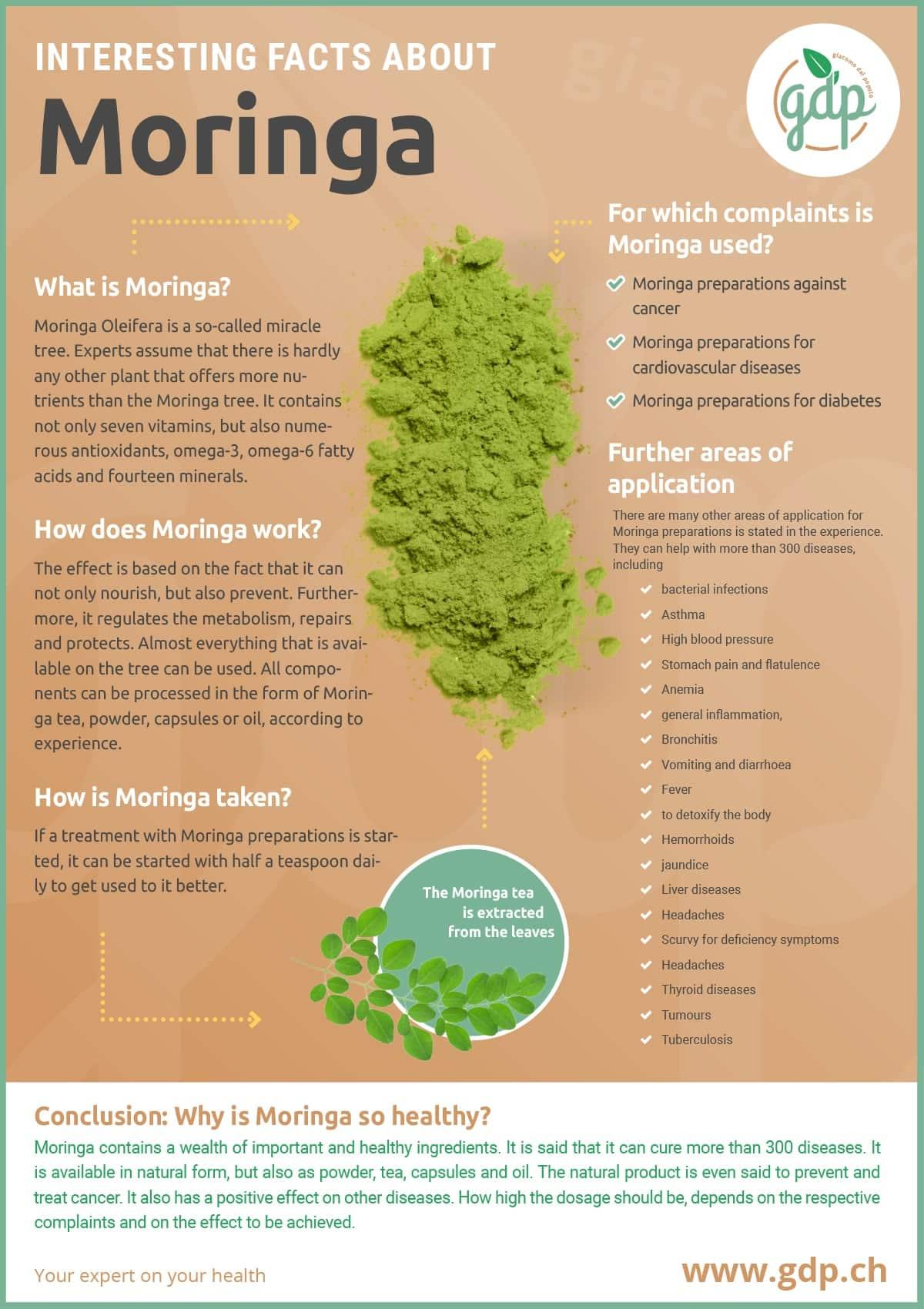 gdp infografic Moringa