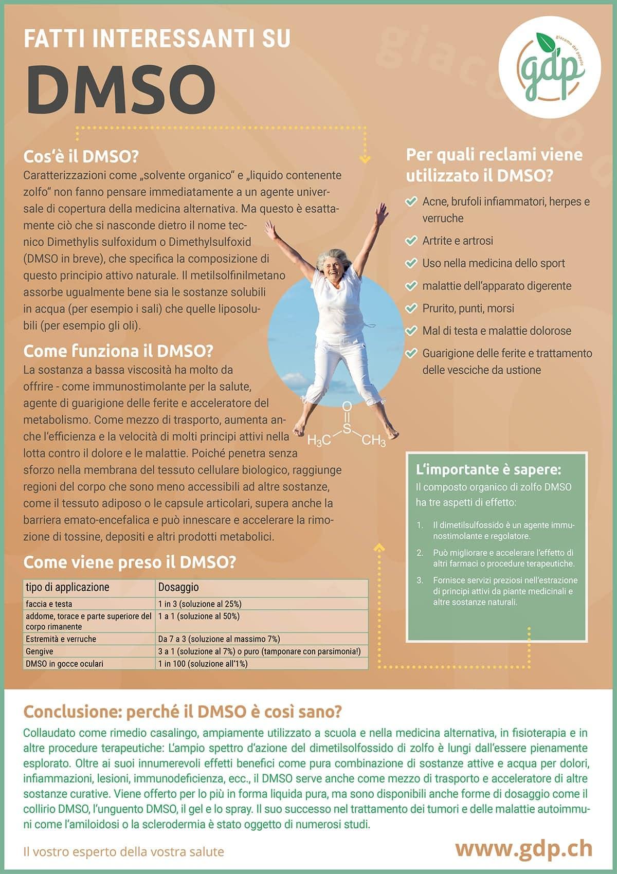 gdp infografica DMSO