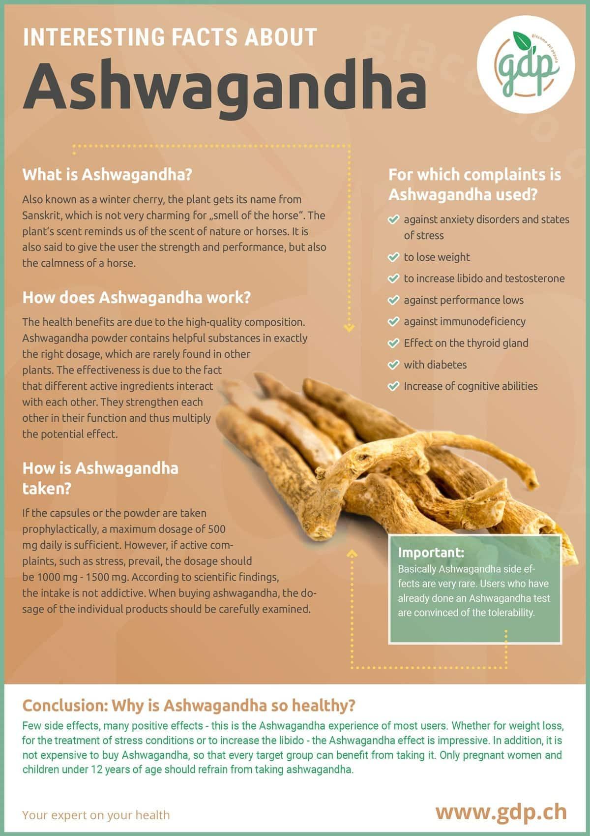 Ashwagandha gdp infografic