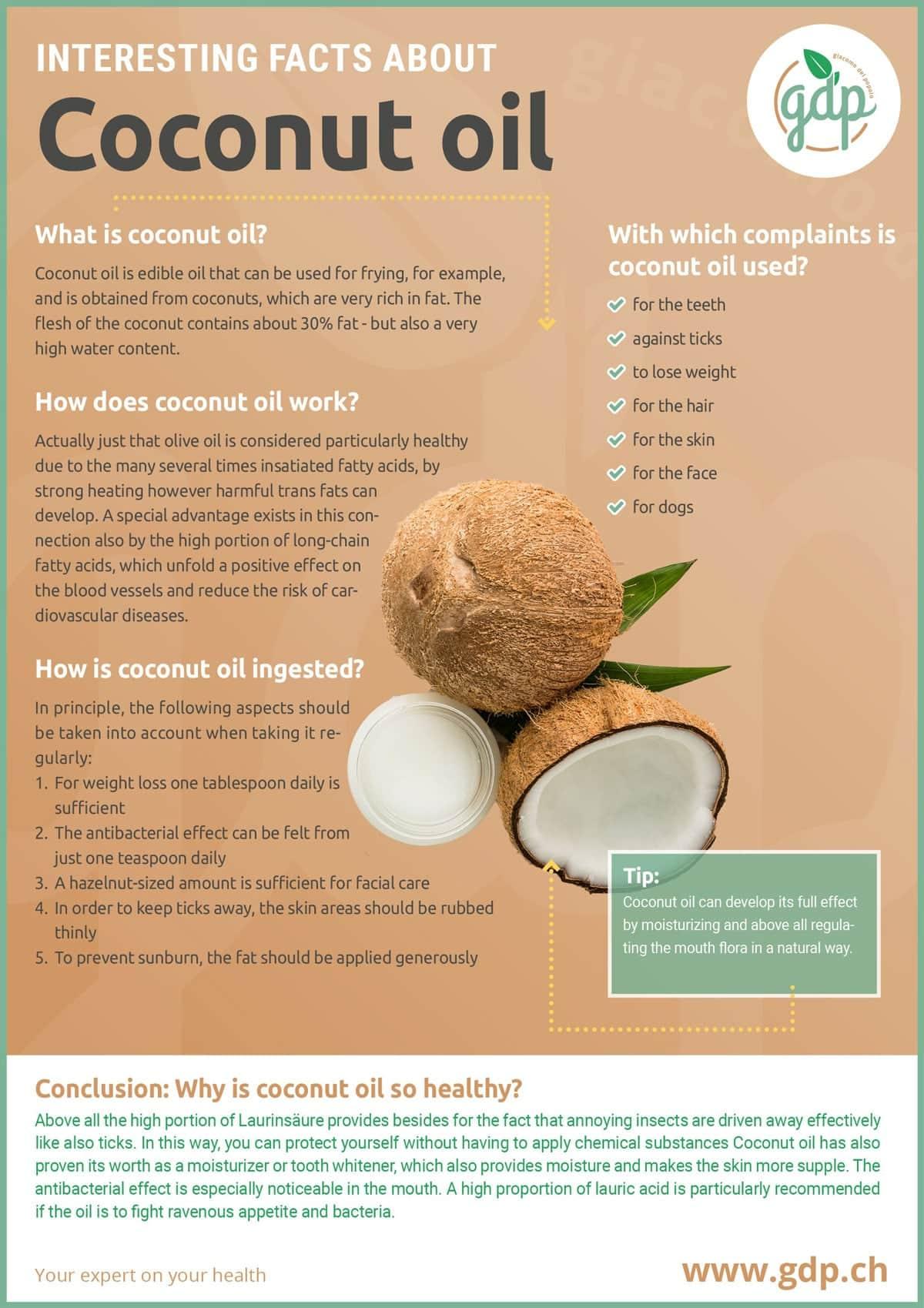 coconutoil gdp infografic